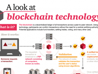 5 Uses for Blockchain Apart from Cryptocurrency